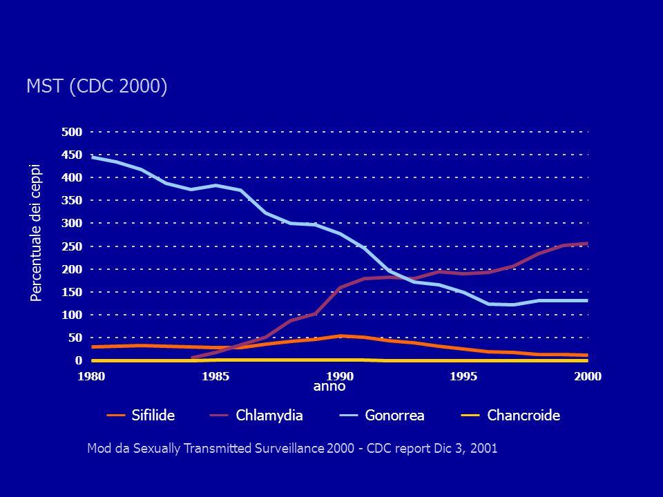 Percentuale dei ceppi SifilideChlamydiaGonorreaChancroide 0 50 100 150 200 250 300 350 400 450 500 19801985199019952000 anno Mod da Sexually Transmitt