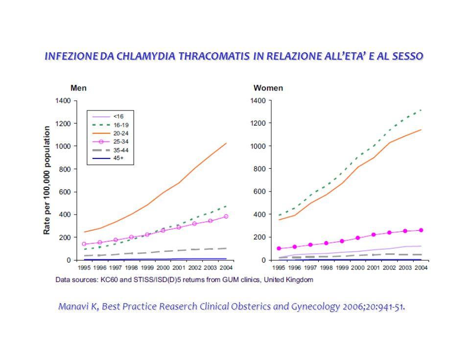 INFEZIONE DA CHLAMYDIA THRACOMATIS IN RELAZIONE ALL'ETA' E AL SESSO Manavi K, Best Practice Reaserch Clinical Obsterics and Gynecology 2006;20:941-51.