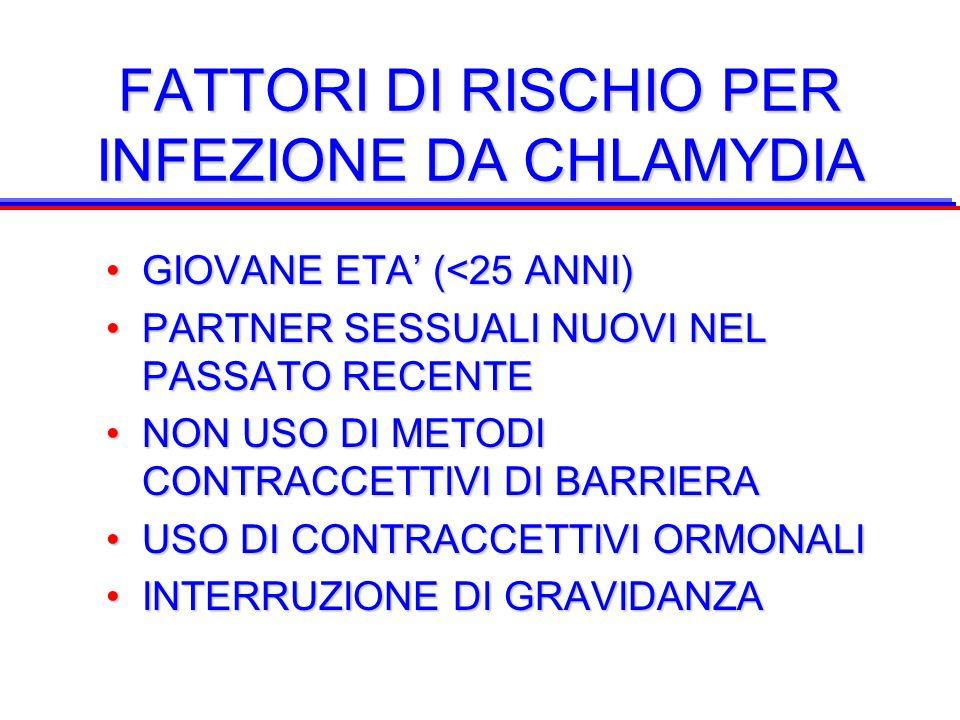 FATTORI DI RISCHIO PER INFEZIONE DA CHLAMYDIA GIOVANE ETA' (<25 ANNI)GIOVANE ETA' (<25 ANNI) PARTNER SESSUALI NUOVI NEL PASSATO RECENTEPARTNER SESSUAL