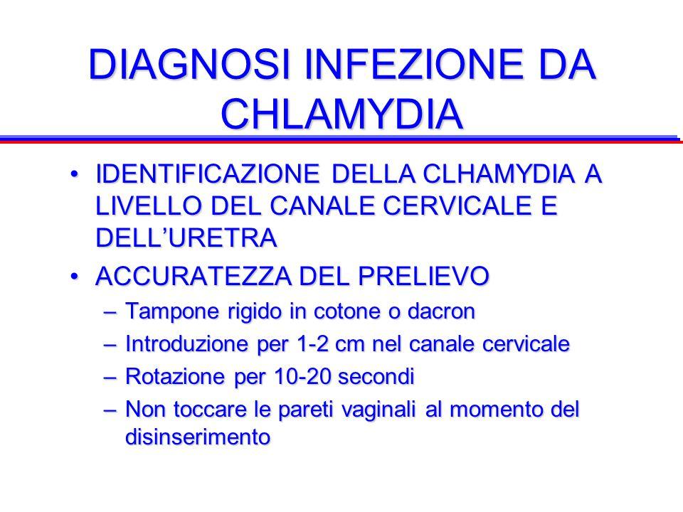 DIAGNOSI INFEZIONE DA CHLAMYDIA IDENTIFICAZIONE DELLA CLHAMYDIA A LIVELLO DEL CANALE CERVICALE E DELL'URETRAIDENTIFICAZIONE DELLA CLHAMYDIA A LIVELLO