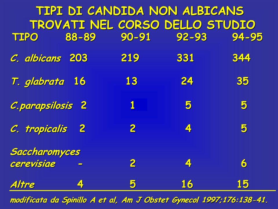 TIPI DI CANDIDA NON ALBICANS TROVATI NEL CORSO DELLO STUDIO TIPO88-8990-9192-9394-95 C. albicans 203219331344 T. glabrata 16 13 24 35 C.parapsilosis 2