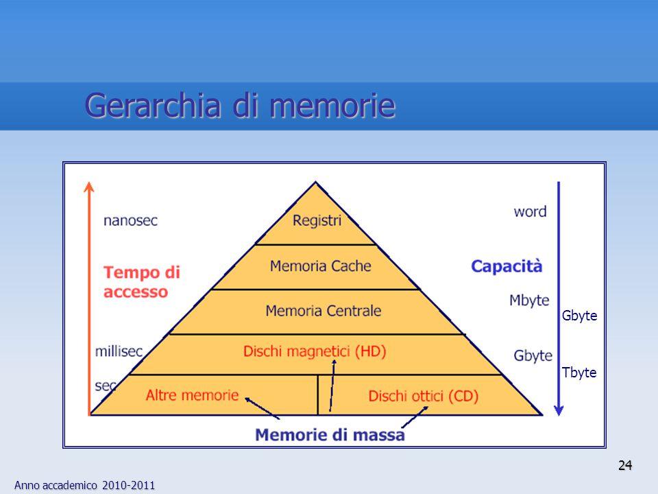 Anno accademico 2010-2011 24 Gerarchia di memorie Tbyte Gbyte