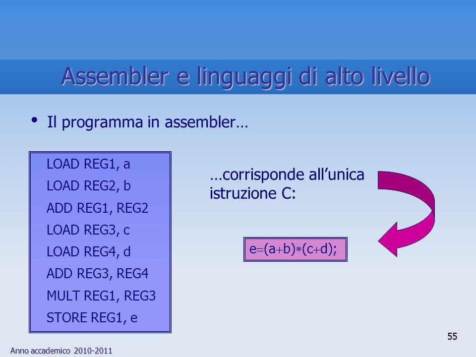 Anno accademico 2010-2011 55 Il programma in assembler… LOAD REG1, a LOAD REG2, b ADD REG1, REG2 LOAD REG3, c LOAD REG4, d ADD REG3, REG4 MULT REG1, R