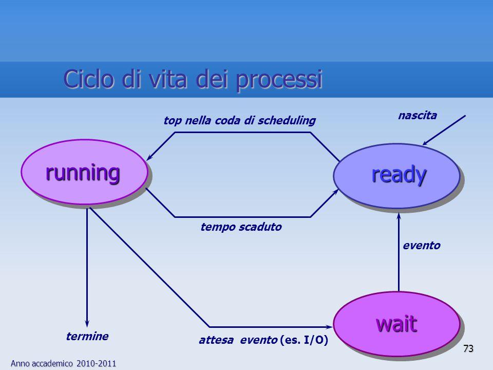 Anno accademico 2010-2011 73 running ready wait nascita attesa evento (es. I/O) evento tempo scaduto top nella coda di scheduling termine Ciclo di vit