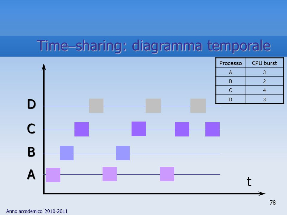 Anno accademico 2010-2011 78 t A B C D Processo CPU burst A3 B2 C4 D3 Time  sharing: diagramma temporale