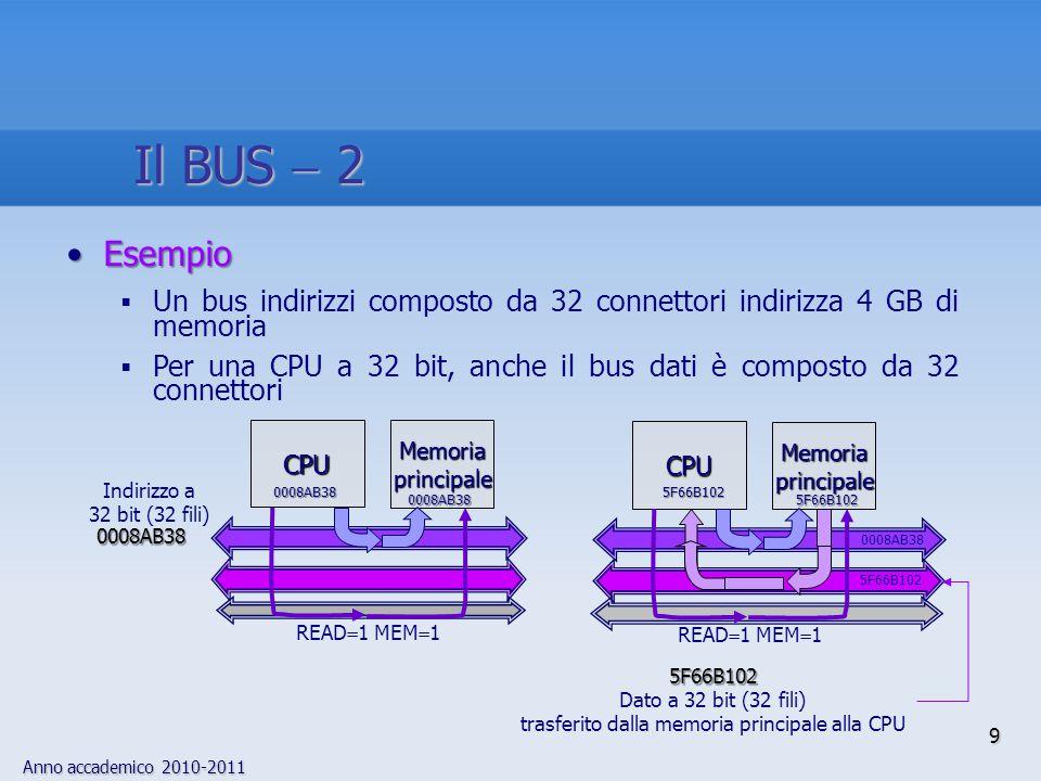 Anno accademico 2010-2011 9 Memoriaprincipale CPU READ  1 MEM  1 0008AB38 0008AB38 0008AB38 Indirizzo a 32 bit (32 fili) 5F66B102 Dato a 32 bit (32