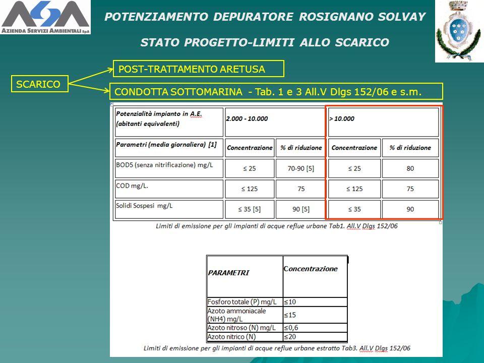 POTENZIAMENTO DEPURATORE ROSIGNANO SOLVAY STATO PROGETTO-LIMITI ALLO SCARICO SCARICO POST-TRATTAMENTO ARETUSA CONDOTTA SOTTOMARINA - Tab. 1 e 3 All.V