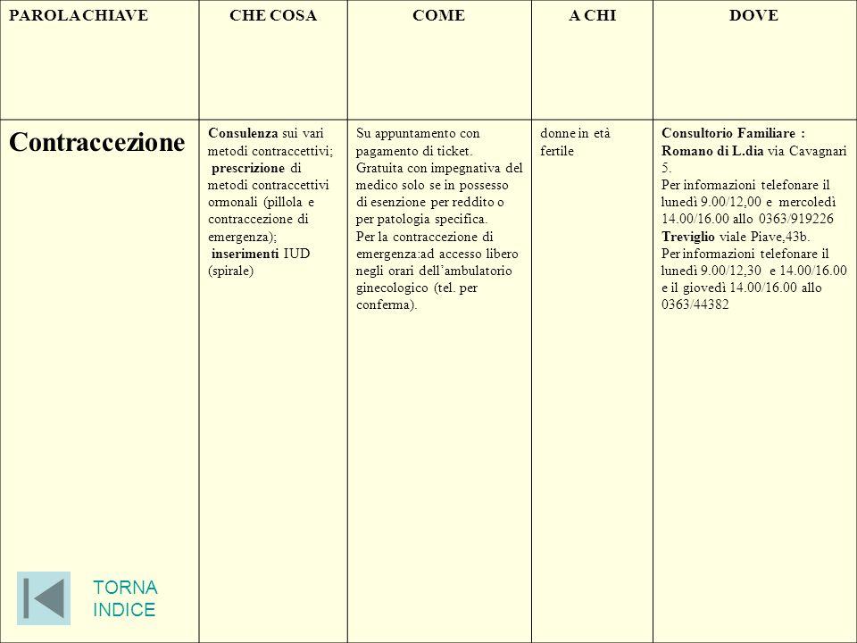 PAROLA CHIAVECHE COSACOMEA CHIDOVE Contraccezione Consulenza sui vari metodi contraccettivi; prescrizione di metodi contraccettivi ormonali (pillola e