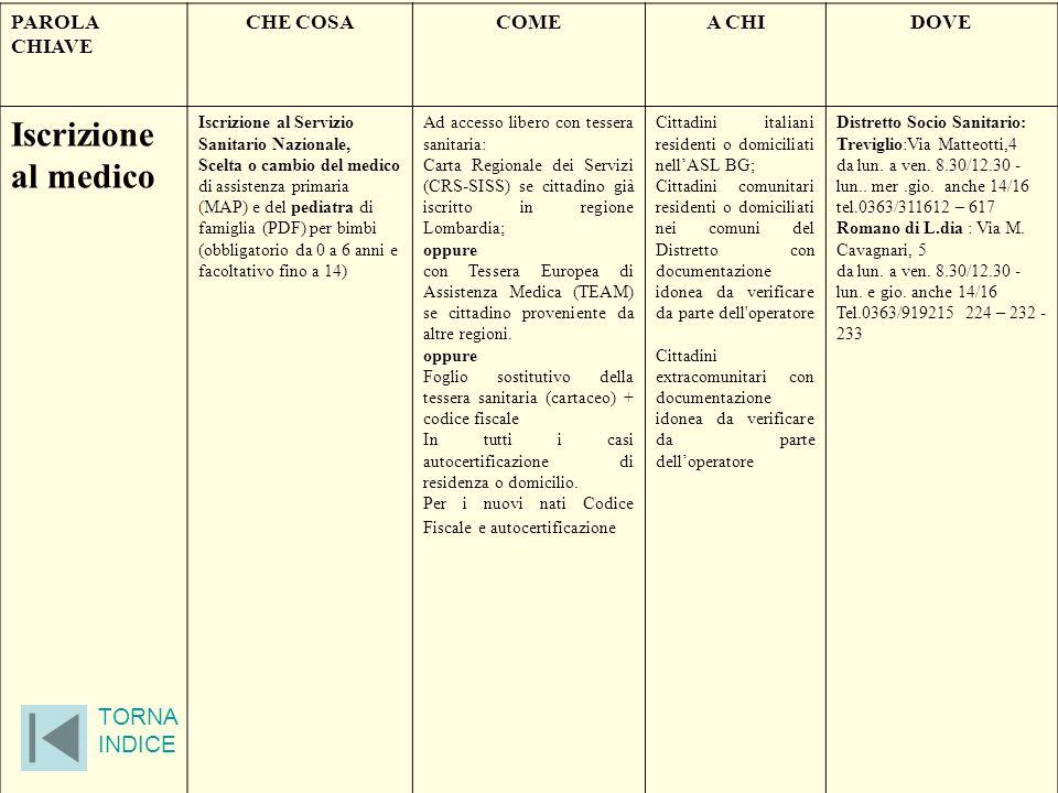 PAROLA CHIAVE CHE COSACOMEA CHIDOVE Iscrizione al medico Iscrizione al Servizio Sanitario Nazionale, Scelta o cambio del medico di assistenza primaria