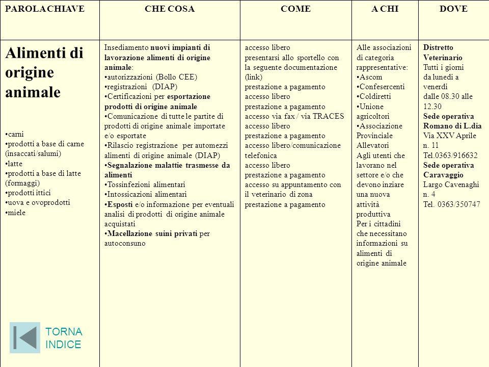 PAROLA CHIAVECHE COSACOMEA CHIDOVE Contraccezione Consulenza sui vari metodi contraccettivi; prescrizione di metodi contraccettivi ormonali (pillola e contraccezione di emergenza); inserimenti IUD (spirale) Su appuntamento con pagamento di ticket.