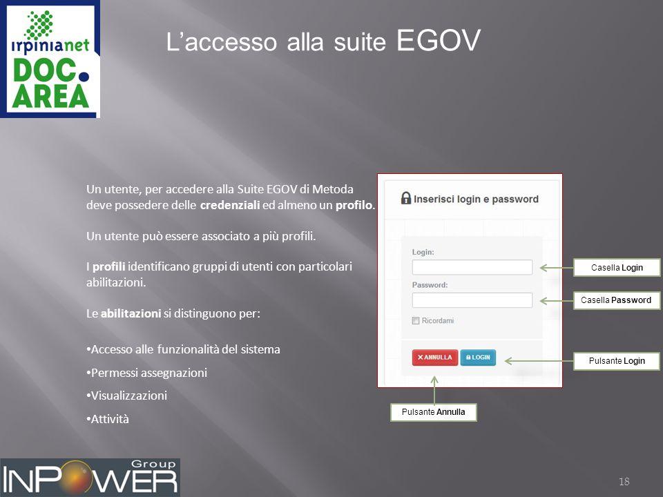 18 L'accesso alla suite EGOV Casella Login Casella Password Pulsante Login Pulsante Annulla Un utente, per accedere alla Suite EGOV di Metoda deve possedere delle credenziali ed almeno un profilo.