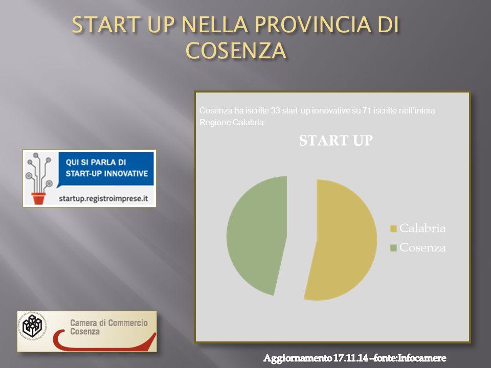 START UP NELLA PROVINCIA DI COSENZA Cosenza ha iscritte 33 start up innovative su 71 iscritte nell'intera Regione Calabria Cosenza ha iscritte 33 start up innovative su 71 iscritte nell'intera Regione Calabria