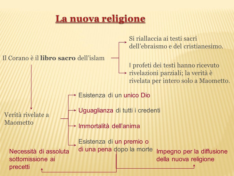 Il Corano è il libro sacro dell'islam Si riallaccia ai testi sacri dell'ebraismo e del cristianesimo. Verità rivelate a Maometto Esistenza di un unico