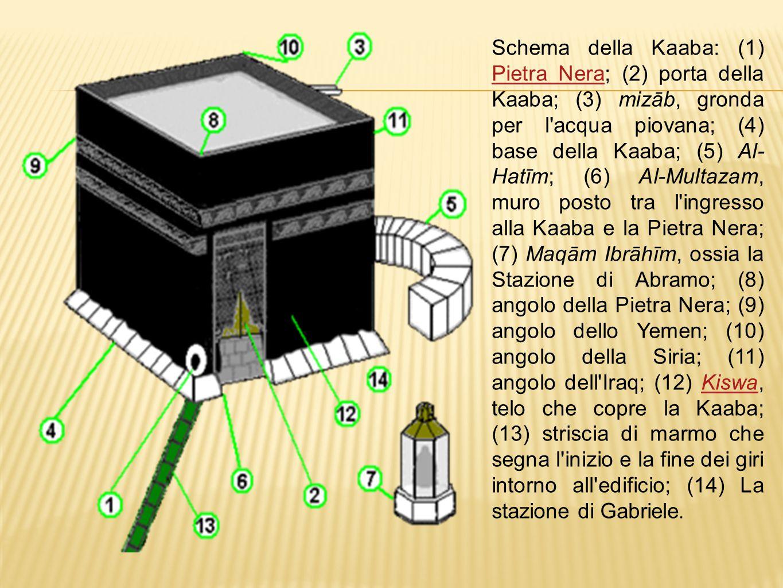 Schema della Kaaba: (1) Pietra Nera; (2) porta della Kaaba; (3) mizāb, gronda per l'acqua piovana; (4) base della Kaaba; (5) Al- Hatīm; (6) Al-Multaza