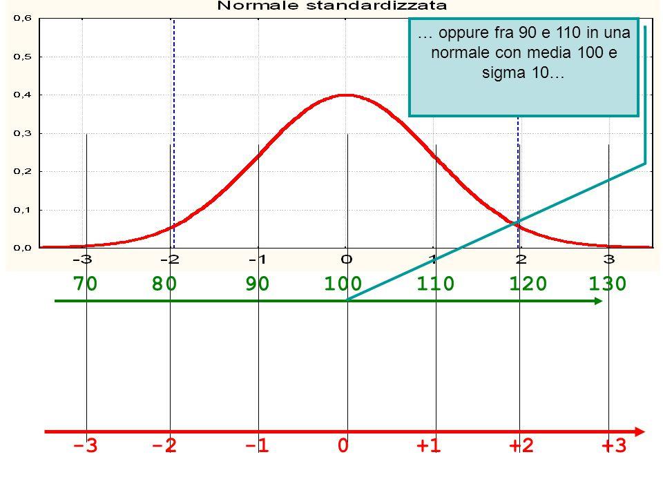-3 -2 -1 0 +1 +2 +3 70 80 90 100 110 120 130 … oppure fra 90 e 110 in una normale con media 100 e sigma 10…