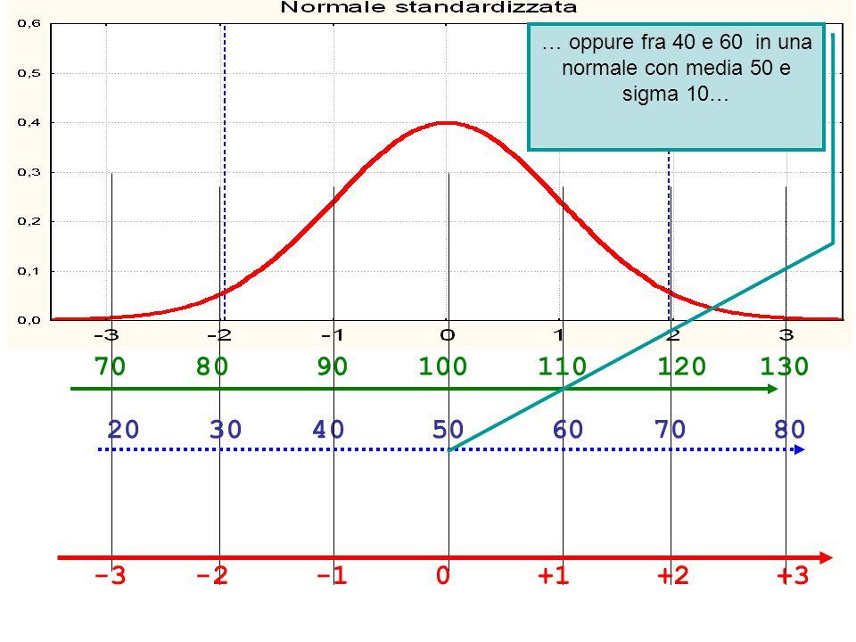 -3 -2 -1 0 +1 +2 +3 70 80 90 100 110 120 130 20 30 40 50 60 70 80 … oppure fra 40 e 60 in una normale con media 50 e sigma 10…
