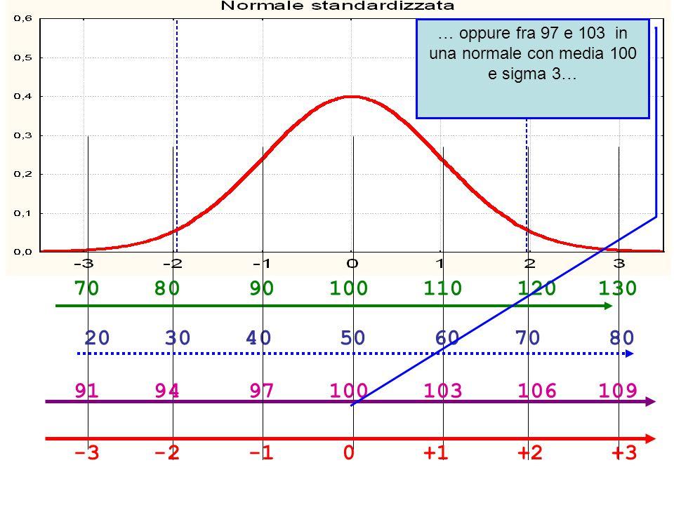 -3 -2 -1 0 +1 +2 +3 70 80 90 100 110 120 130 20 30 40 50 60 70 80 91 94 97 100 103 106 109 … oppure fra 97 e 103 in una normale con media 100 e sigma