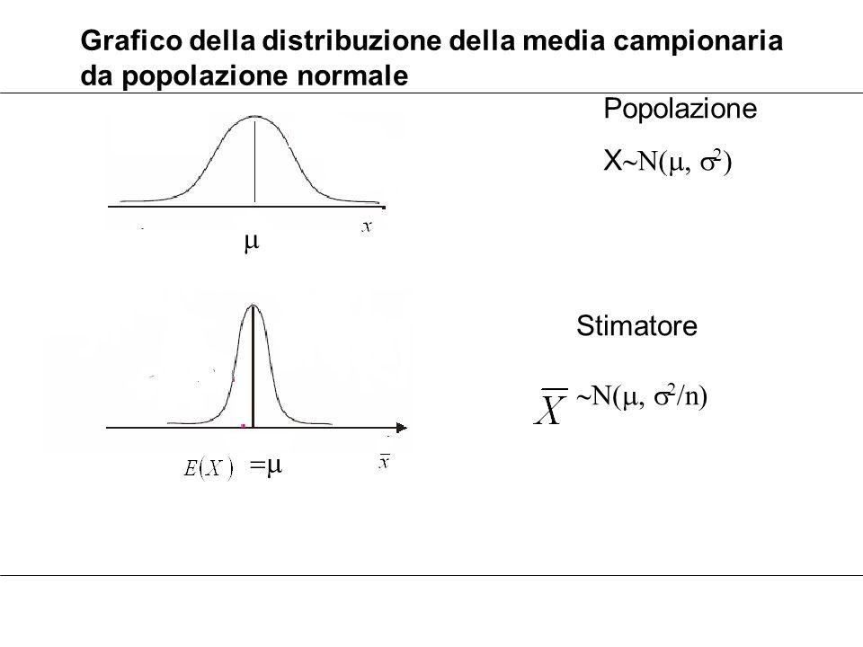 Grafico della distribuzione della media campionaria da popolazione normale   Popolazione X    Stimatore    n 