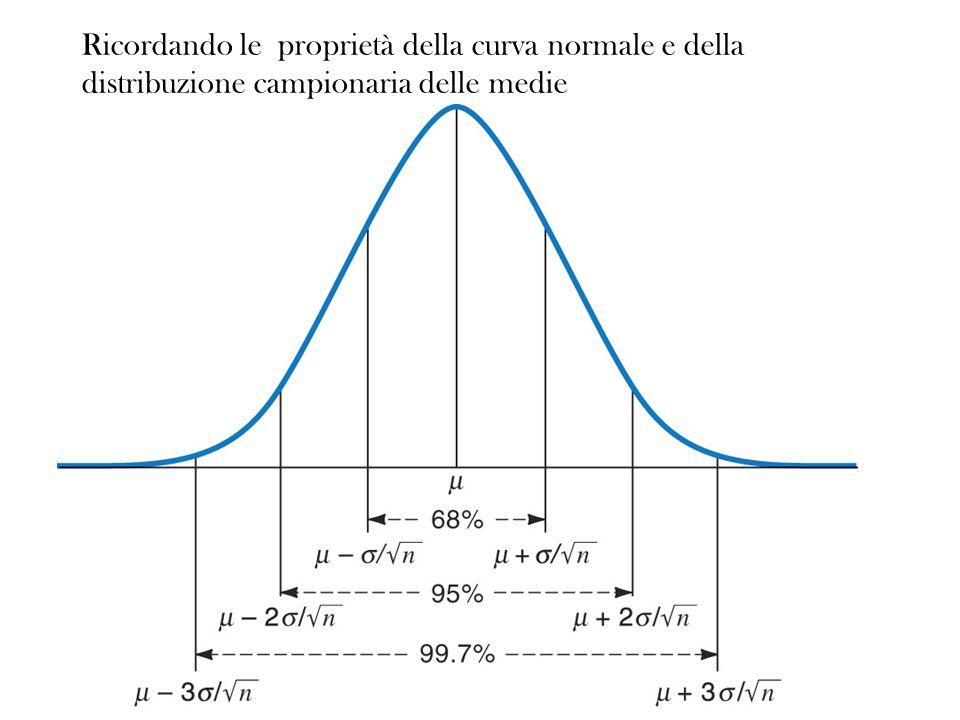 Ricordando le proprietà della curva normale e della distribuzione campionaria delle medie