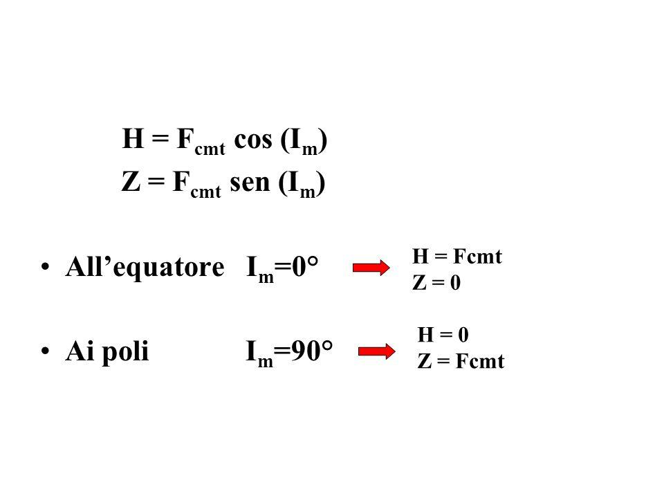 H = F cmt cos (I m ) Z = F cmt sen (I m ) All'equatore I m =0° Ai poli I m =90° H = Fcmt Z = 0 H = 0 Z = Fcmt