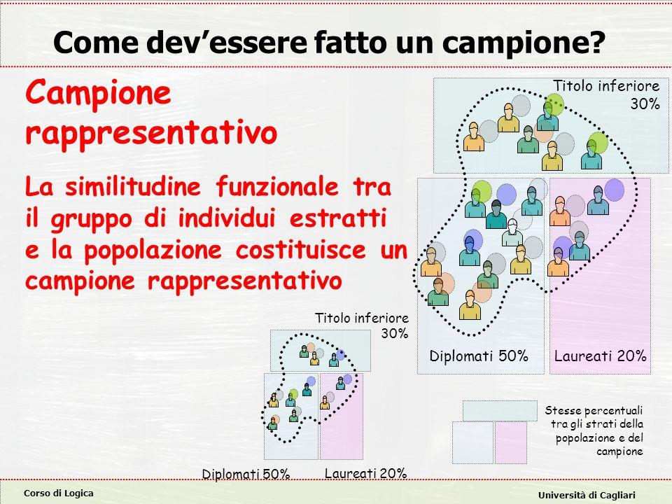 Corso di Logica Università di Cagliari Generalizzazione induttiva Ogni individuo del campione ha la caratteristica c  Ogni individuo della popolazione ha la caratteristica c.