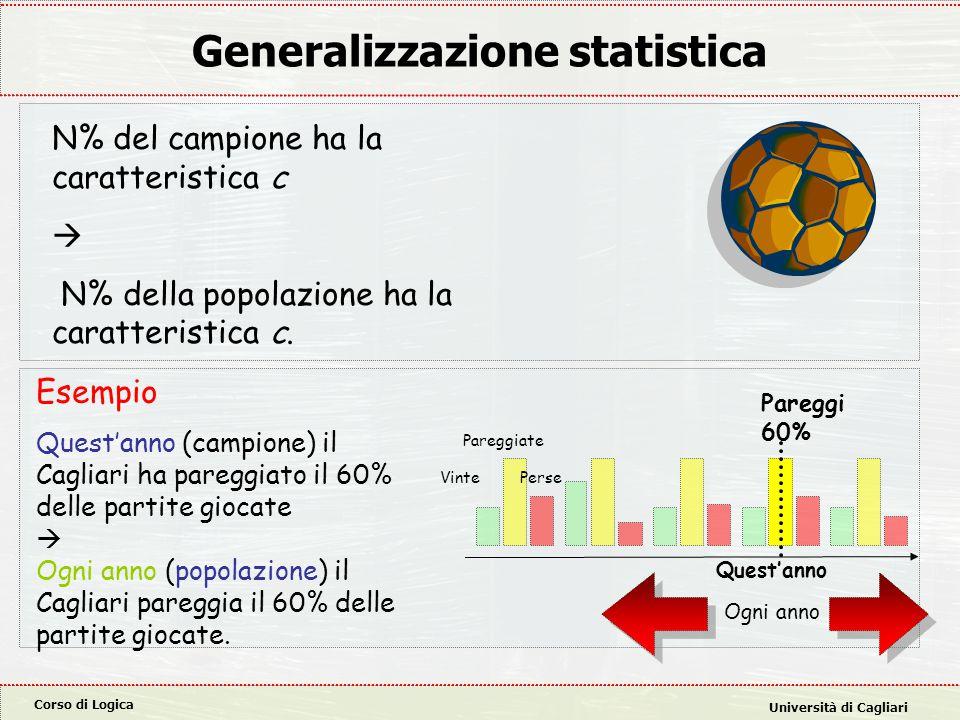 Corso di Logica Università di Cagliari Generalizzazione statistica Esempio Quest'anno (campione) il Cagliari ha pareggiato il 60% delle partite giocate  Ogni anno (popolazione) il Cagliari pareggia il 60% delle partite giocate.