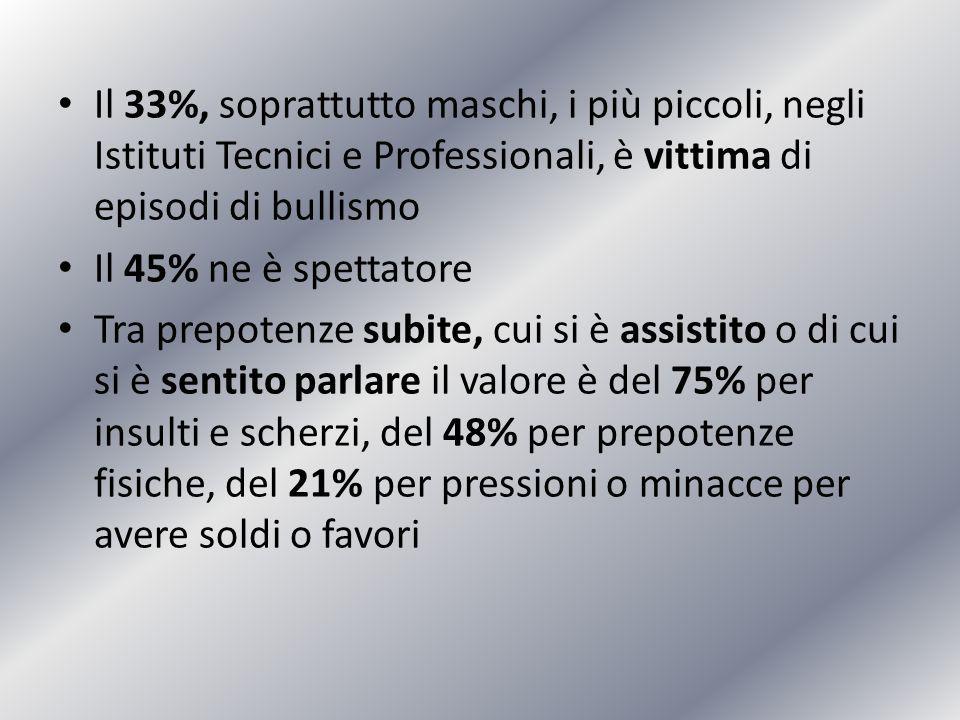 Il 33%, soprattutto maschi, i più piccoli, negli Istituti Tecnici e Professionali, è vittima di episodi di bullismo Il 45% ne è spettatore Tra prepote