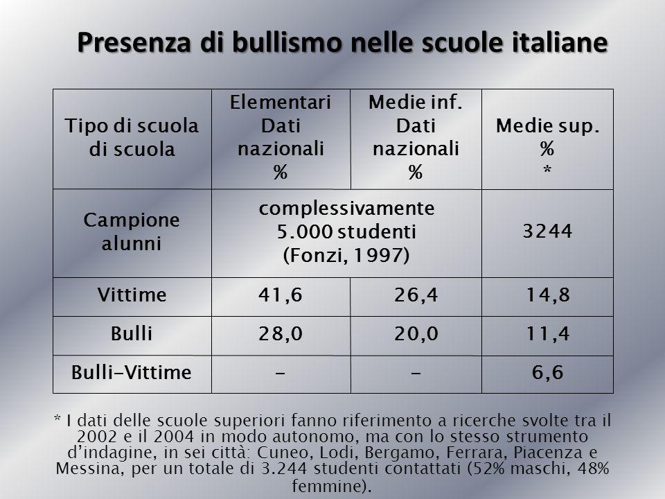 Presenza di bullismo nelle scuole italiane * I dati delle scuole superiori fanno riferimento a ricerche svolte tra il 2002 e il 2004 in modo autonomo,
