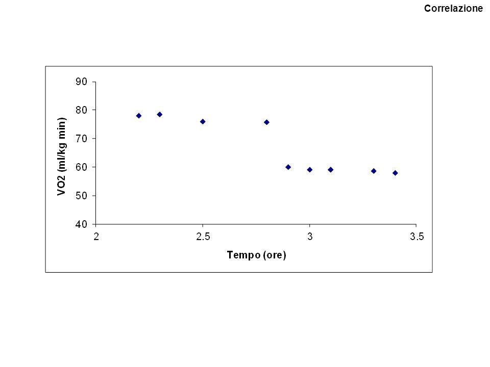 Sostituisco i valori le due variabili sono inversamente correlate (all'aumentare del tempo corrisponde una diminuzione del consumo di ossigeno) Correlazione