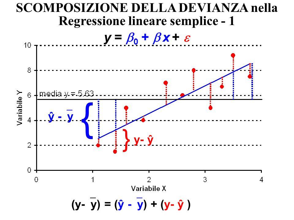 FEV 1 (litri) = -9.19 + 0.0744 x altezza (cm) coefficiente di regressione intercetta Regressione