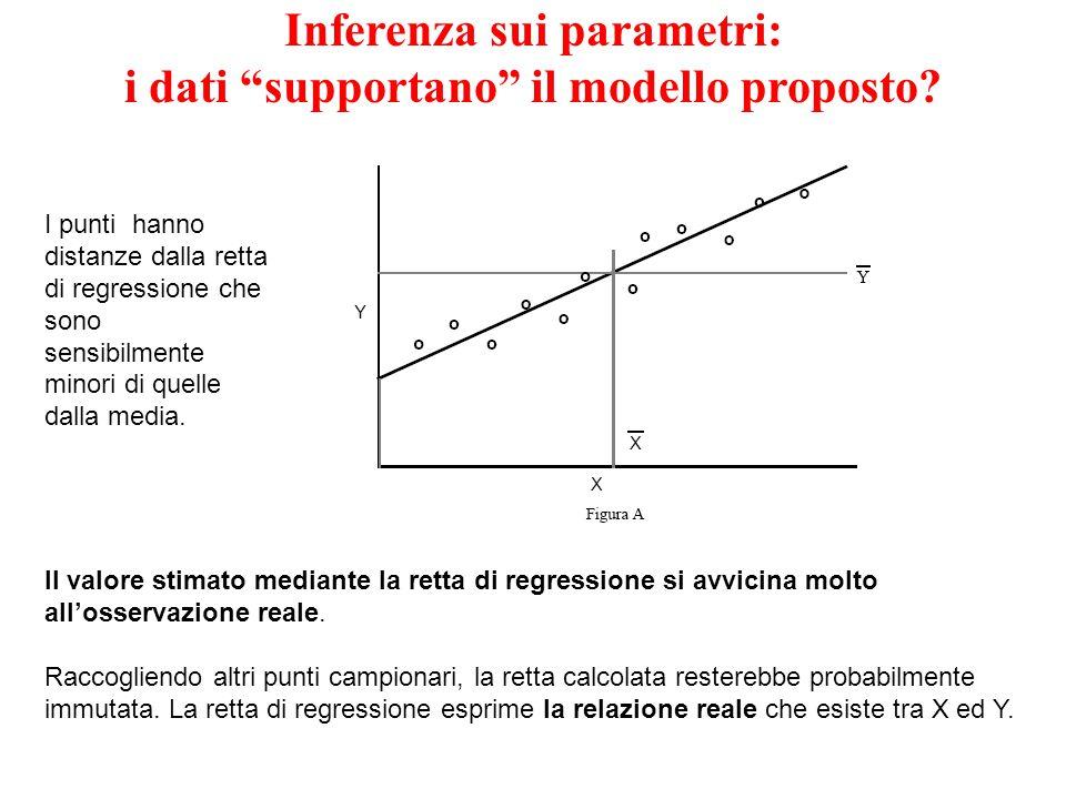 variabile Y variabile X 1  