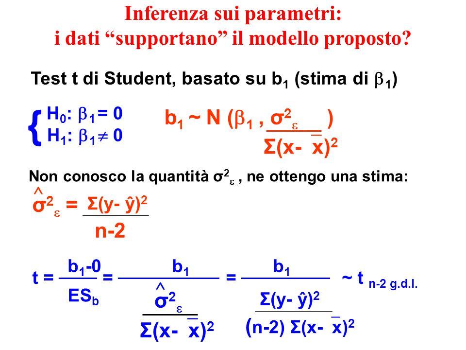 Inferenza sui parametri: i dati supportano il modello proposto.