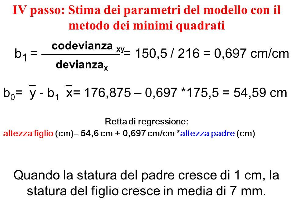 II passo: si ipotizza un modello statistico, che possa essere utile ad interpretare i dati Ipotizziamo un modello lineare del tipo: y =  0 +  x +  (altezza figli) =  0 +  (altezza padri) +  (i figli di uno stesso padre hanno statura abbastanza simile, ma non necessariamente uguale, anche se  ό , cioè figli della stessa madre)