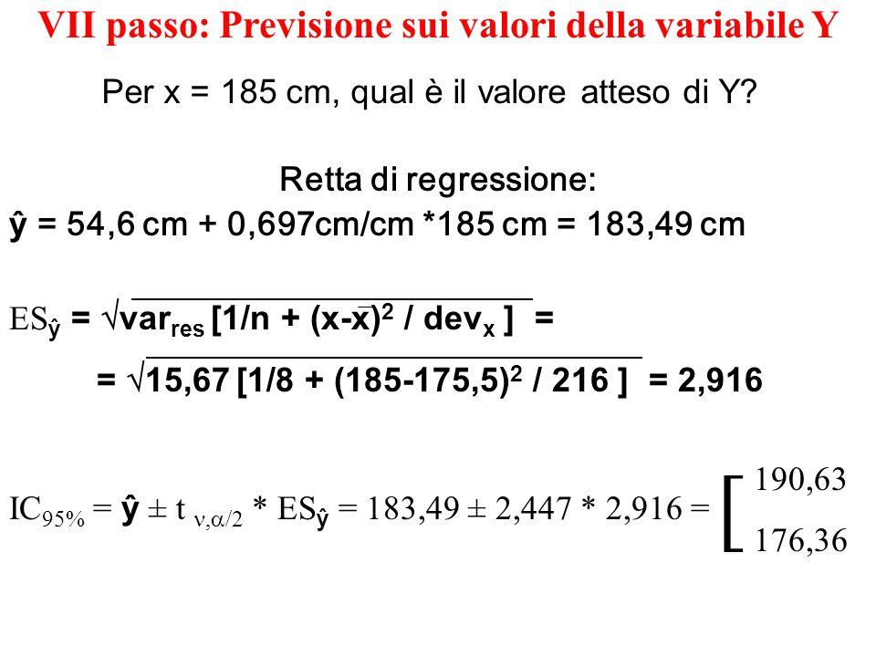 VI passo: Inferenza sui parametri: i dati supportano il modello proposto.
