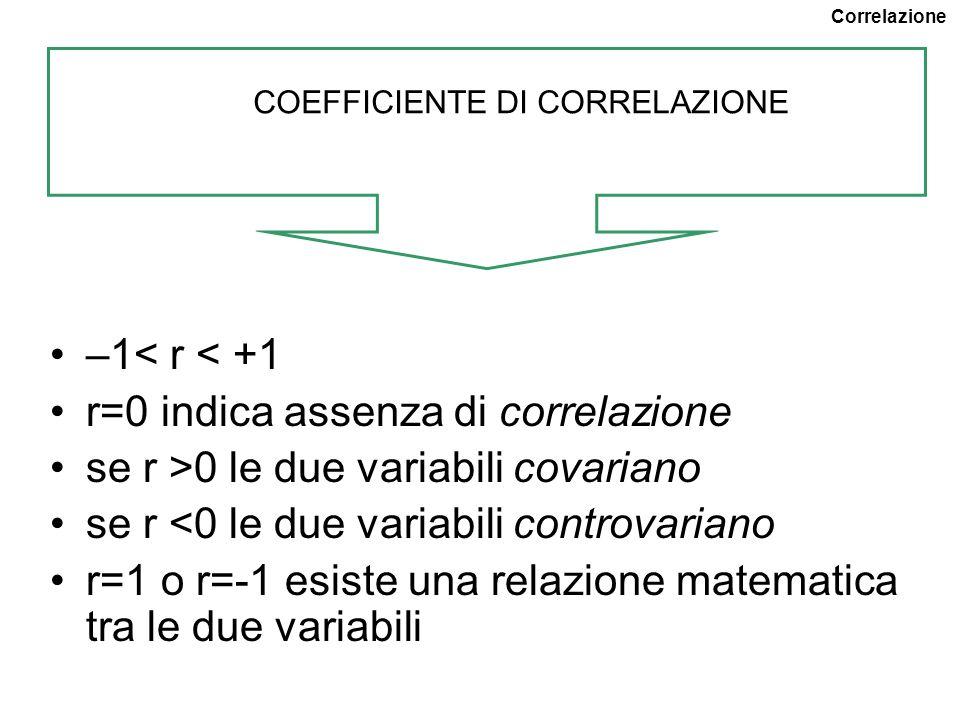 COEFFICIENTE DI CORRELAZIONE –1< r < +1 r=0 indica assenza di correlazione se r >0 le due variabili covariano se r <0 le due variabili controvariano r=1 o r=-1 esiste una relazione matematica tra le due variabili Correlazione