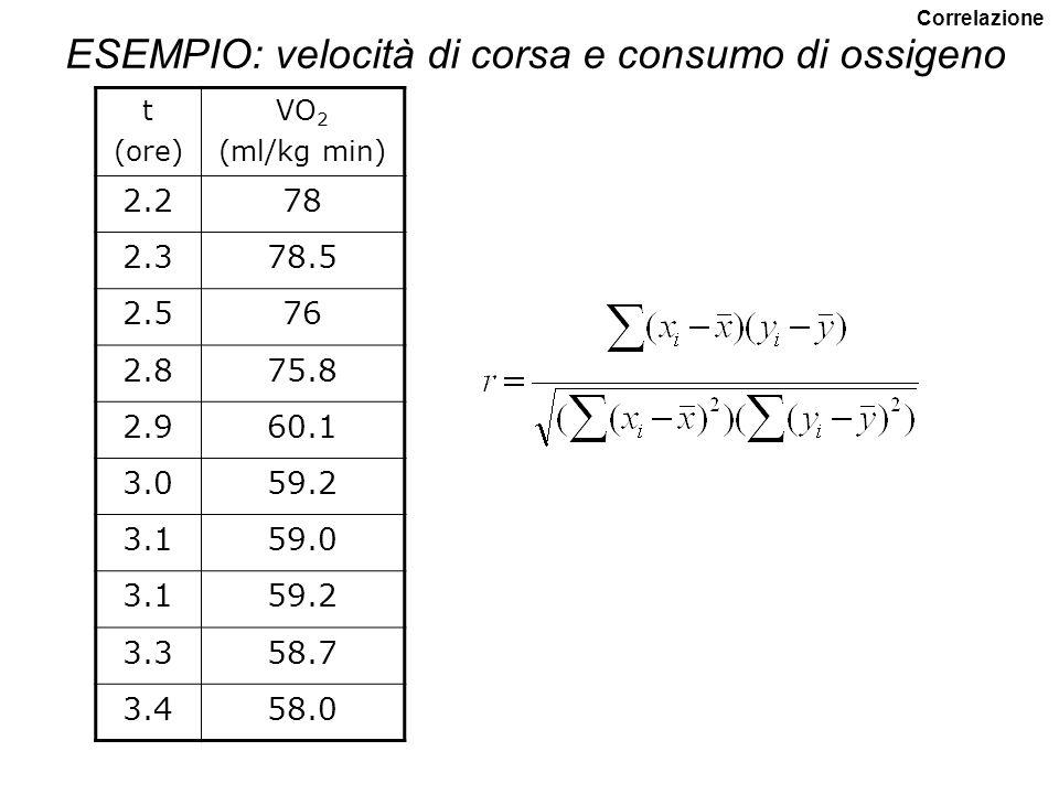 Calcolo di r Misura la forza della associazione tra due variabili Correlazione