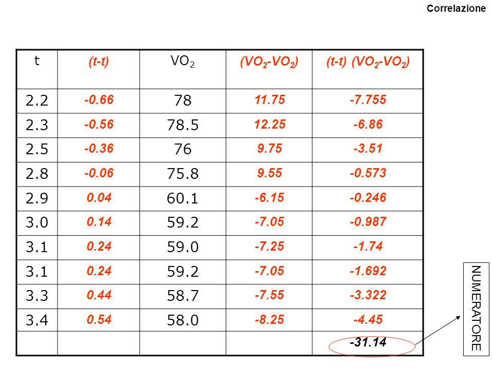 t (ore) VO 2 (ml/kg min) 2.278 2.378.5 2.576 2.875.8 2.960.1 3.059.2 3.159.0 3.159.2 3.358.7 3.458.0 ESEMPIO: velocità di corsa e consumo di ossigeno Correlazione