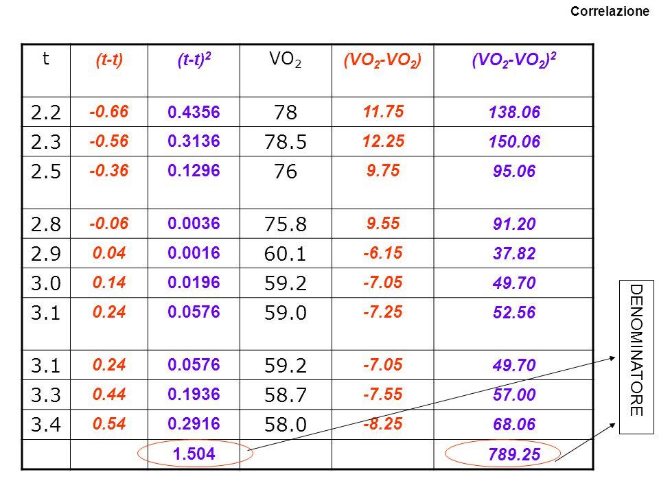 t (t-t)(t-t) 2 VO 2 (VO 2 -VO 2 )(VO 2 -VO 2 ) 2 2.2 -0.660.4356 78 11.75138.06 2.3 -0.560.3136 78.5 12.25150.06 2.5 -0.360.1296 76 9.7595.06 2.8 -0.060.0036 75.8 9.5591.20 2.9 0.040.0016 60.1 -6.1537.82 3.0 0.140.0196 59.2 -7.0549.70 3.1 0.240.0576 59.0 -7.2552.56 3.1 0.240.0576 59.2 -7.0549.70 3.3 0.440.1936 58.7 -7.5557.00 3.4 0.540.2916 58.0 -8.2568.06 1.504789.25 DENOMINATORE Correlazione