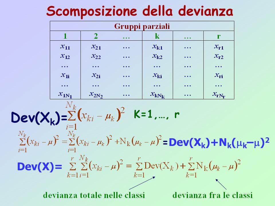 Scomposizione della devianza Dev(X k )= K=1,…, r = Dev(X k )+N k (  k –  ) 2 Dev(X)=