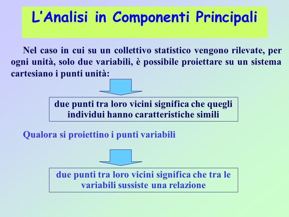 L'Analisi in Componenti Principali Nel caso in cui su un collettivo statistico vengono rilevate, per ogni unità, solo due variabili, è possibile proie