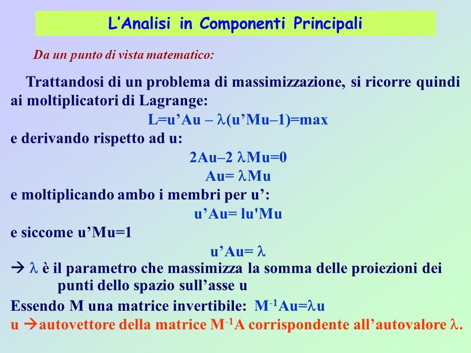 L'Analisi in Componenti Principali Da un punto di vista matematico: Trattandosi di un problema di massimizzazione, si ricorre quindi ai moltiplicatori di Lagrange: L=u'Au – (u'Mu–1)=max e derivando rispetto ad u: 2Au–2 Mu=0 Au= Mu e moltiplicando ambo i membri per u': u'Au= lu Mu e siccome u'Mu=1 u'Au=  è il parametro che massimizza la somma delle proiezioni dei punti dello spazio sull'asse u Essendo M una matrice invertibile: M -1 Au= u u  autovettore della matrice M -1 A corrispondente all'autovalore.