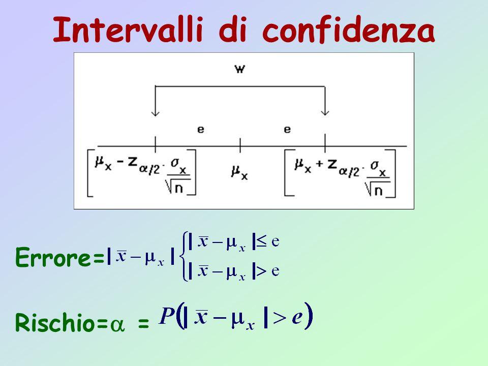 Intervalli di confidenza Errore= Rischio=  =