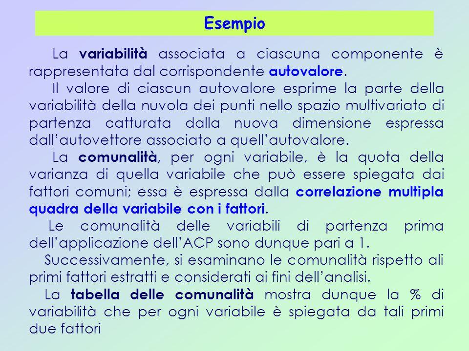 Esempio La variabilità associata a ciascuna componente è rappresentata dal corrispondente autovalore. Il valore di ciascun autovalore esprime la parte