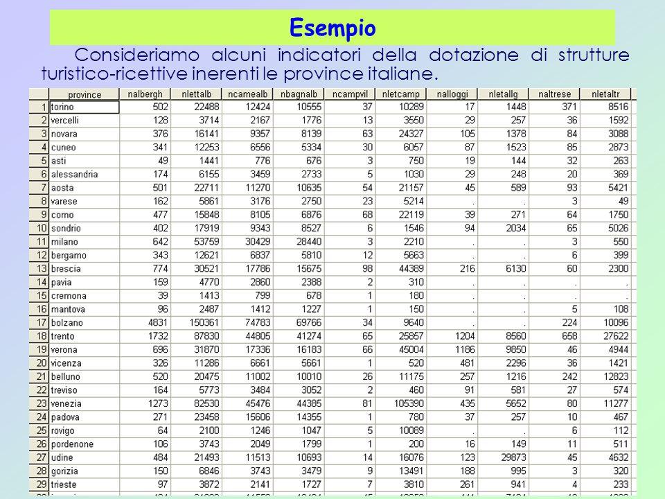 Esempio Consideriamo alcuni indicatori della dotazione di strutture turistico-ricettive inerenti le province italiane.
