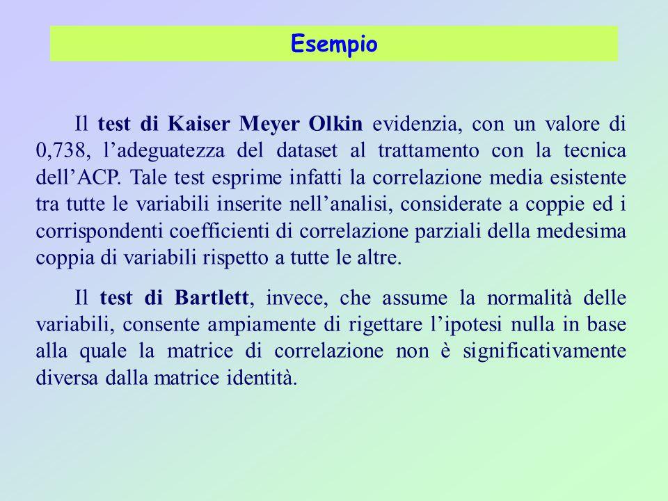 Esempio Il test di Kaiser Meyer Olkin evidenzia, con un valore di 0,738, l'adeguatezza del dataset al trattamento con la tecnica dell'ACP. Tale test e