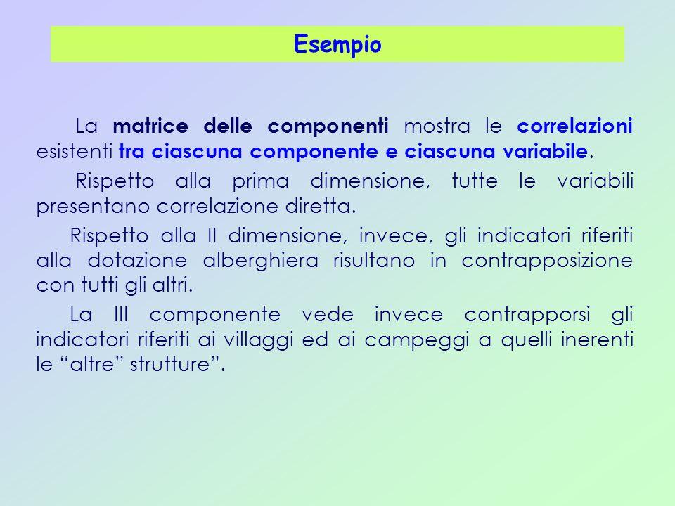 La matrice delle componenti mostra le correlazioni esistenti tra ciascuna componente e ciascuna variabile. Rispetto alla prima dimensione, tutte le va