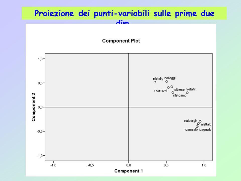 Proiezione dei punti-variabili sulle prime due dim.