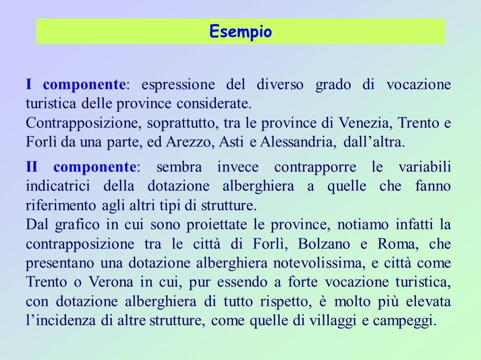 Esempio I componente: espressione del diverso grado di vocazione turistica delle province considerate. Contrapposizione, soprattutto, tra le province