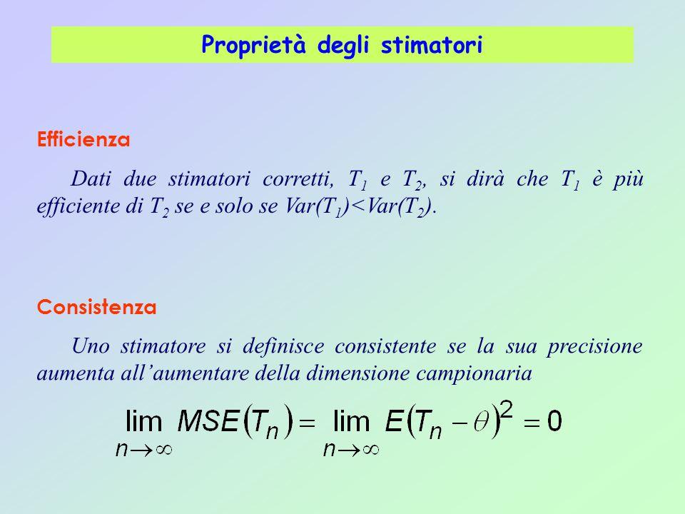 Proprietà degli stimatori Dati due stimatori corretti, T 1 e T 2, si dirà che T 1 è più efficiente di T 2 se e solo se Var(T 1 )<Var(T 2 ). Efficienza