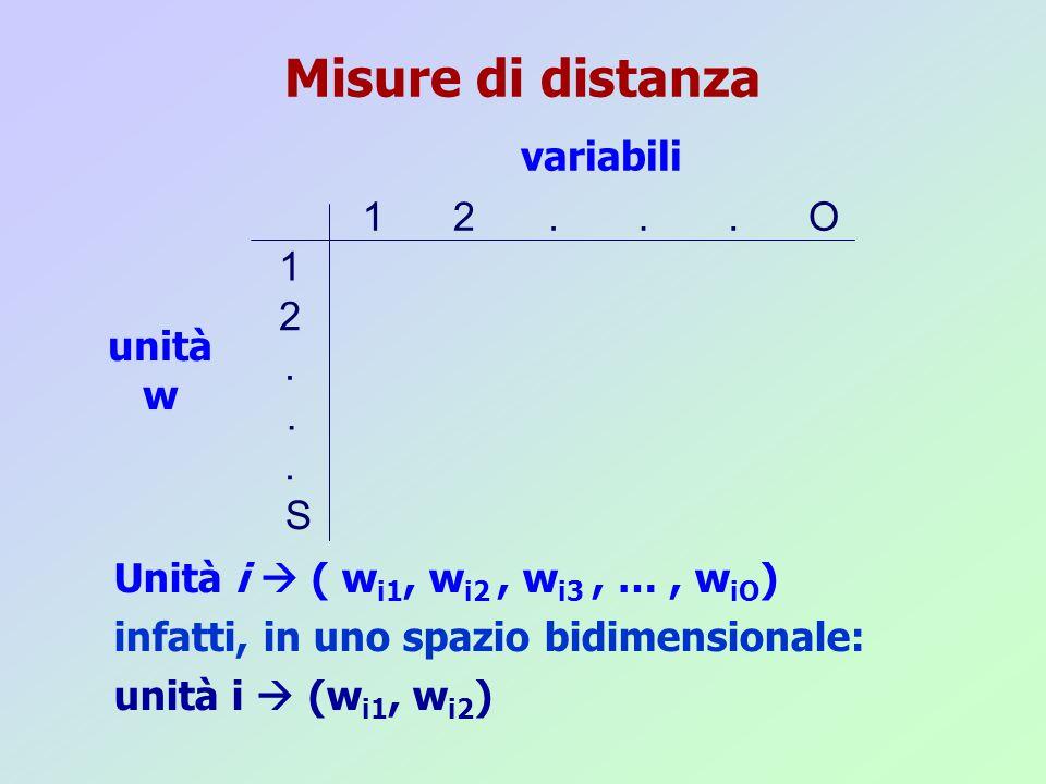 Misure di distanza 1 2... S 12...O unità w variabili Unità i  ( w i1, w i2, w i3, …, w iO ) infatti, in uno spazio bidimensionale: unità i  (w i1, w